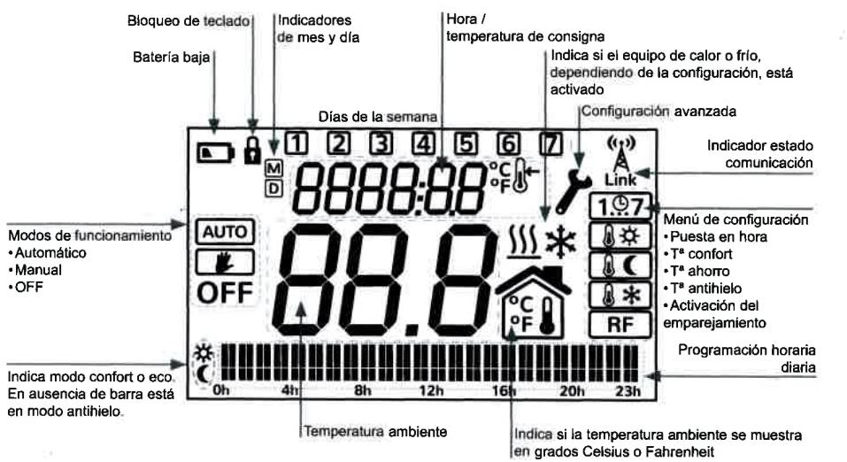 Descripción de los elementos en pantalla